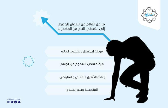التعافي من الإدمان في 6 خطوات