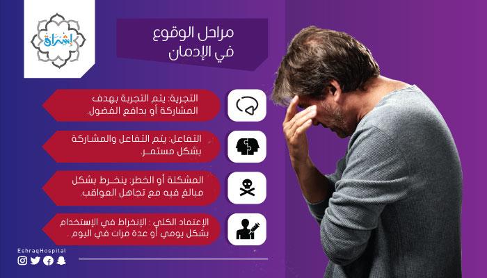 مراحل الوقوع في الإدمان